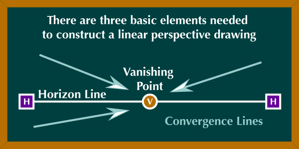 Linear Art Definition : Chalkboard introduction to linear perspective